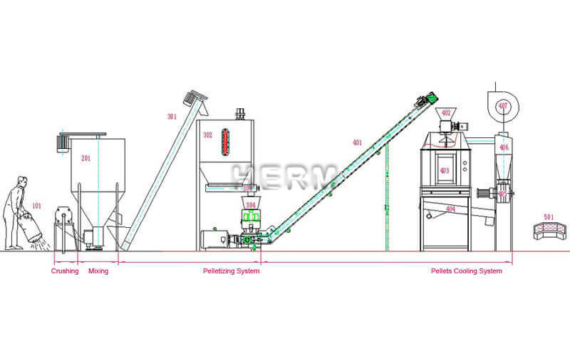 feed pellet production line working flow chat