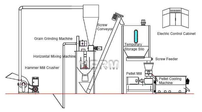 small animal feed production line for sale