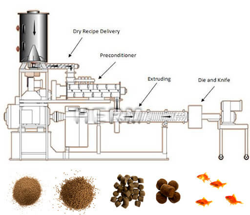 wet type fish feed pelletizer for sale